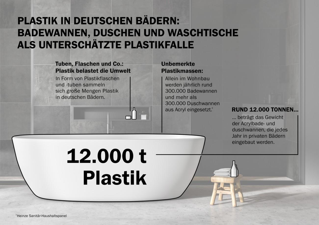 Ressourceneffizienz Stahl Emaille spart Plastik im Bad   Bad ...